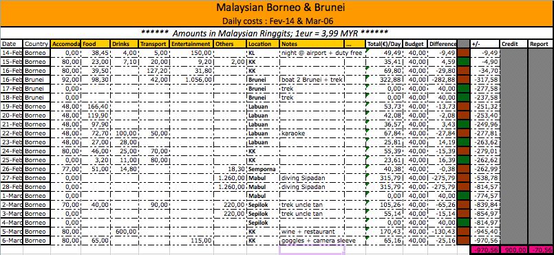 daily expense spreadsheet